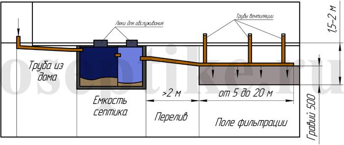 Схема для изготовления септика