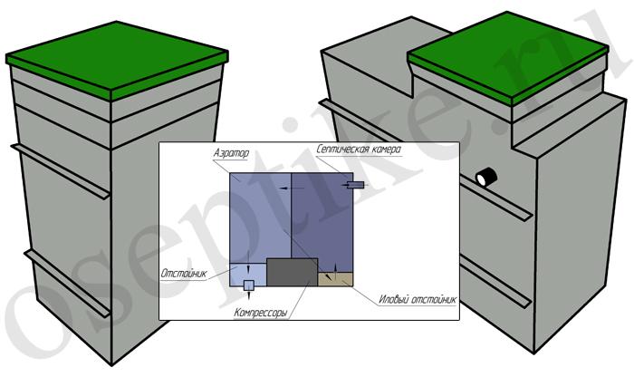 Автономные установки для канализации загородного дома