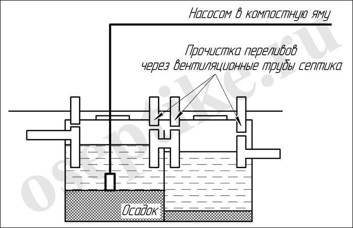 Чистка емкости септика