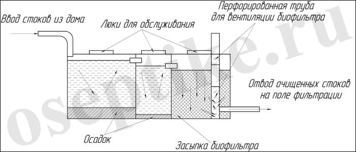 Схема простейшей установки для очистки с биофильтром