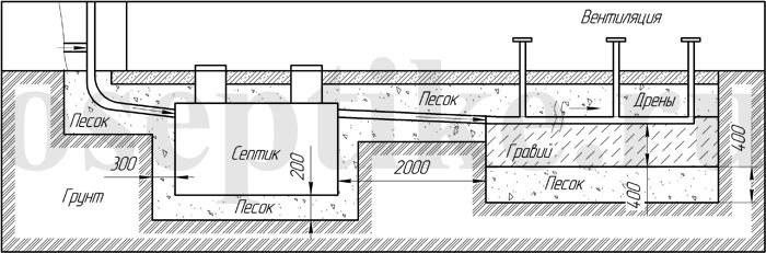 Монтаж септика с биологическим фильтром