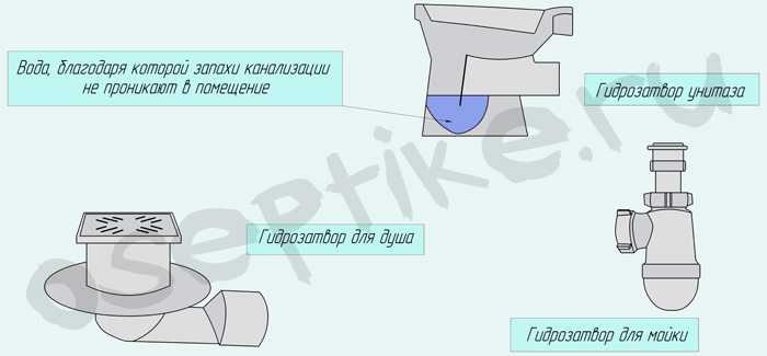 Гидрозатворы