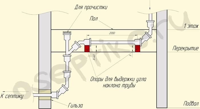 Схема внутренняя канализация в частном доме  схема 14