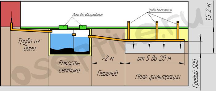 Видео как построить канализацию в частном доме своими руками