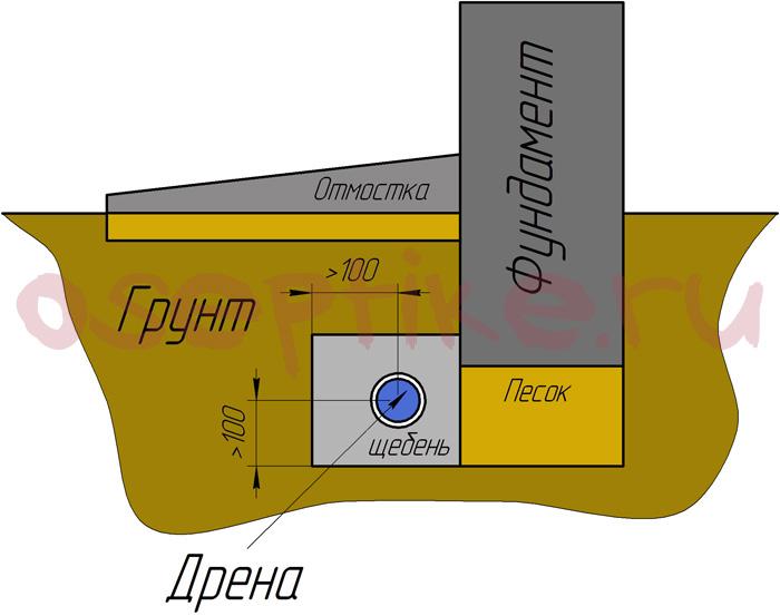 Технология укладки дренажных труб