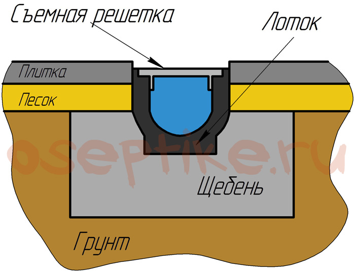 Схема линейного дренажа