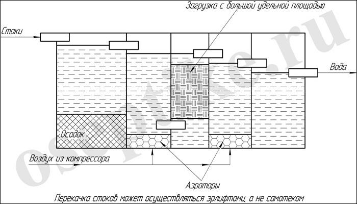 Схема работы аэробного септика