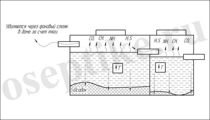 Схема работы анаэробного септика
