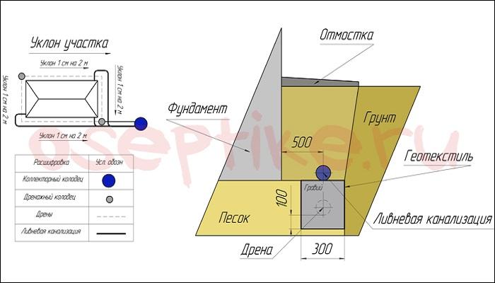 Схема дренажной системы участка