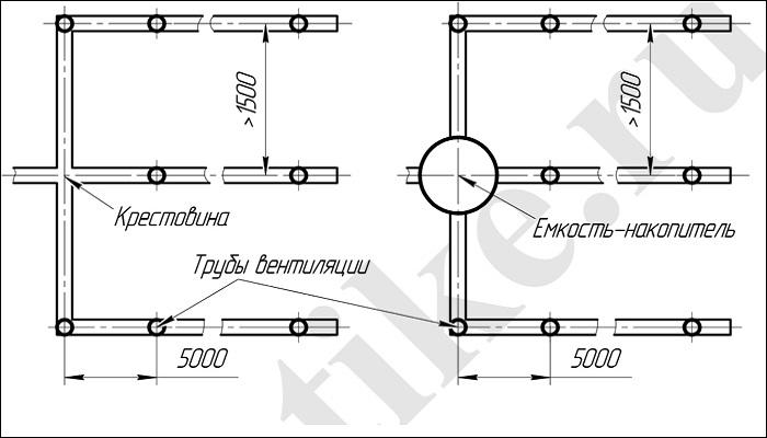 Схема дренажной системы септика