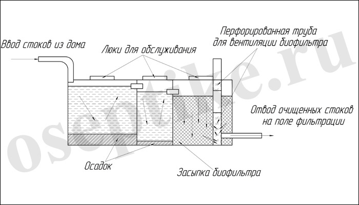 Септик с биофильтром в разрезе