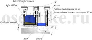 Схема двухкамерного септика из кирпича