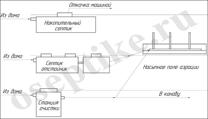 Схема септика в болотистой почве