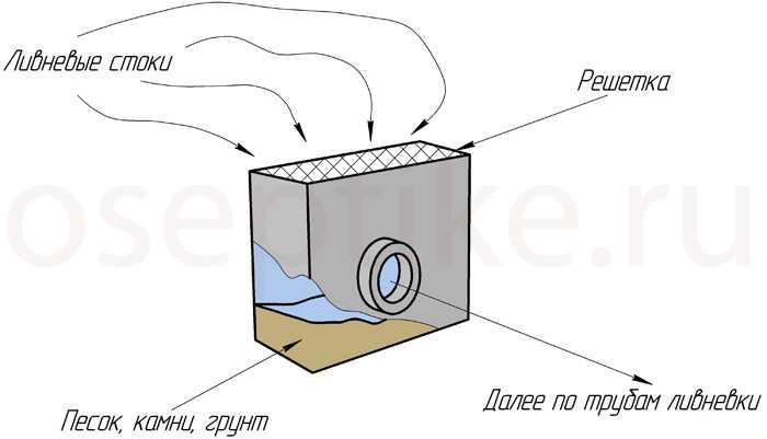 Конструкция пескоуловителя