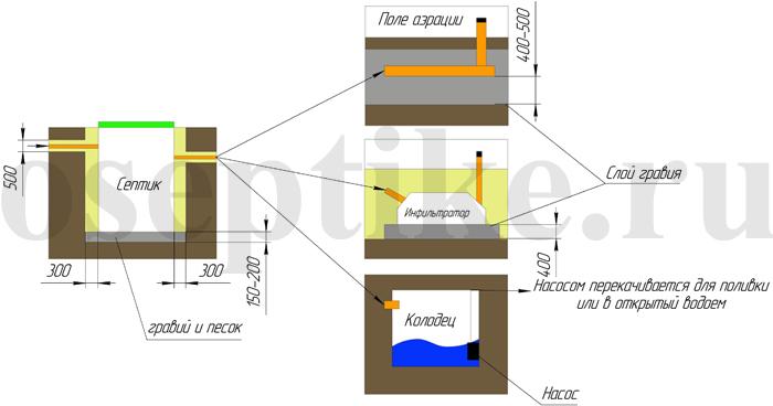 Как установить септик на даче