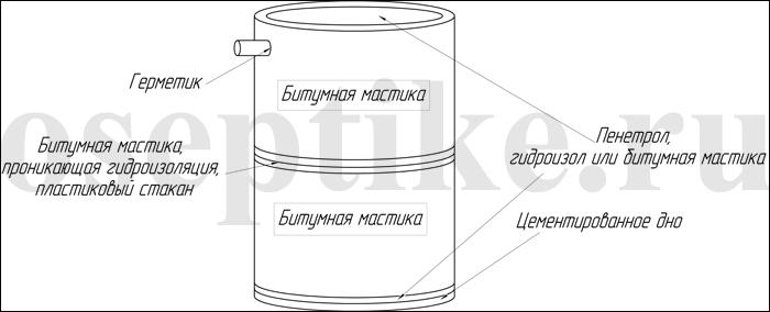 Герметизация септика, гидроизоляция