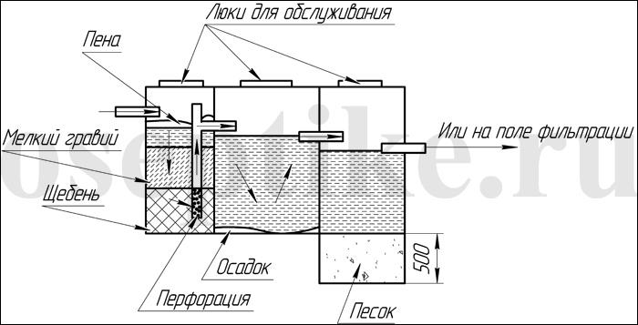 Схема септика для бани
