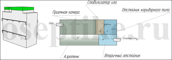 Устройство и внешний вид септиков Топаеро 3