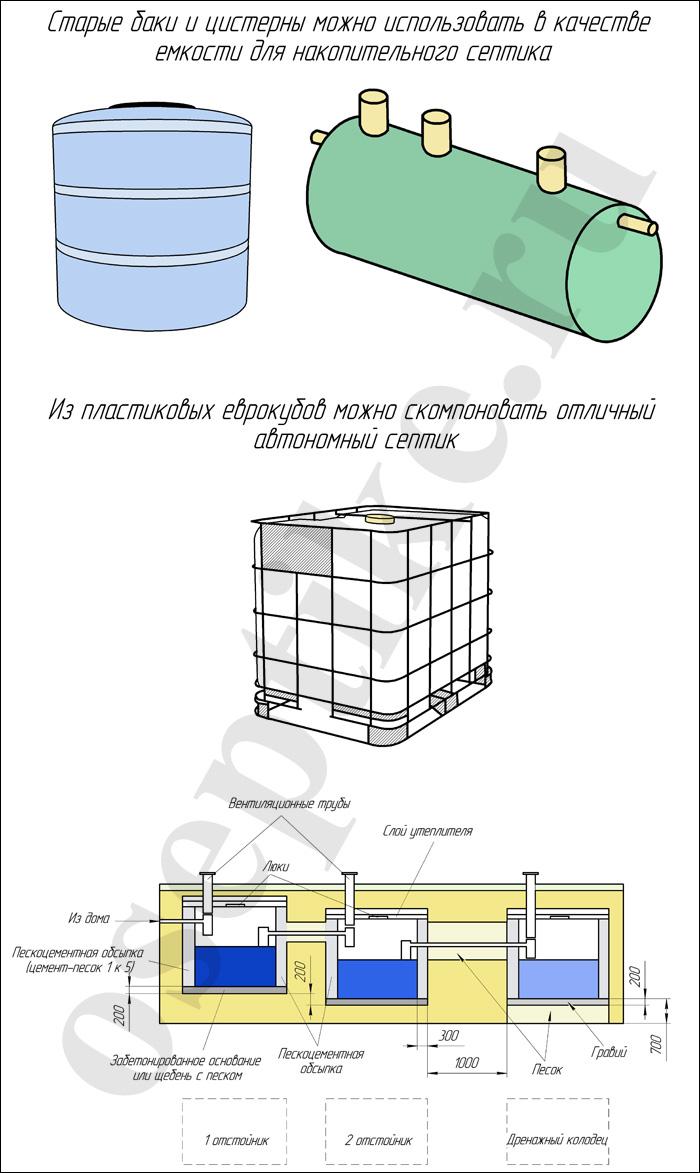 Емкости для септиков: баки, еврокубы, цистерны